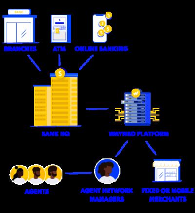 Agency Banking Model